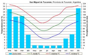 800px Clima Tucumán Argentina 300x186 - Tucuman