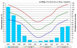 Clima_La_Rioja_(Argentina)