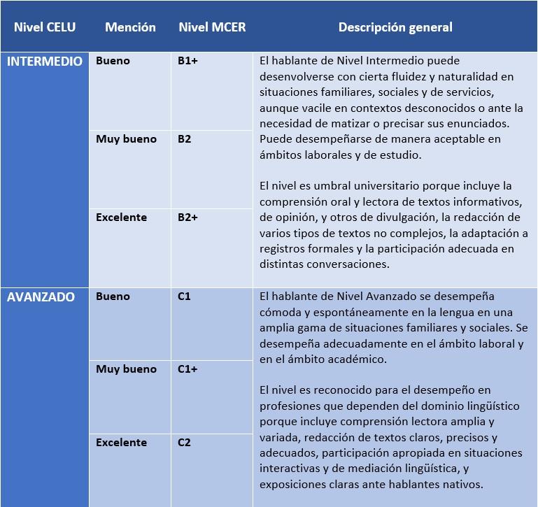 niveis celu - Certificados de Proficiência em Espanhol