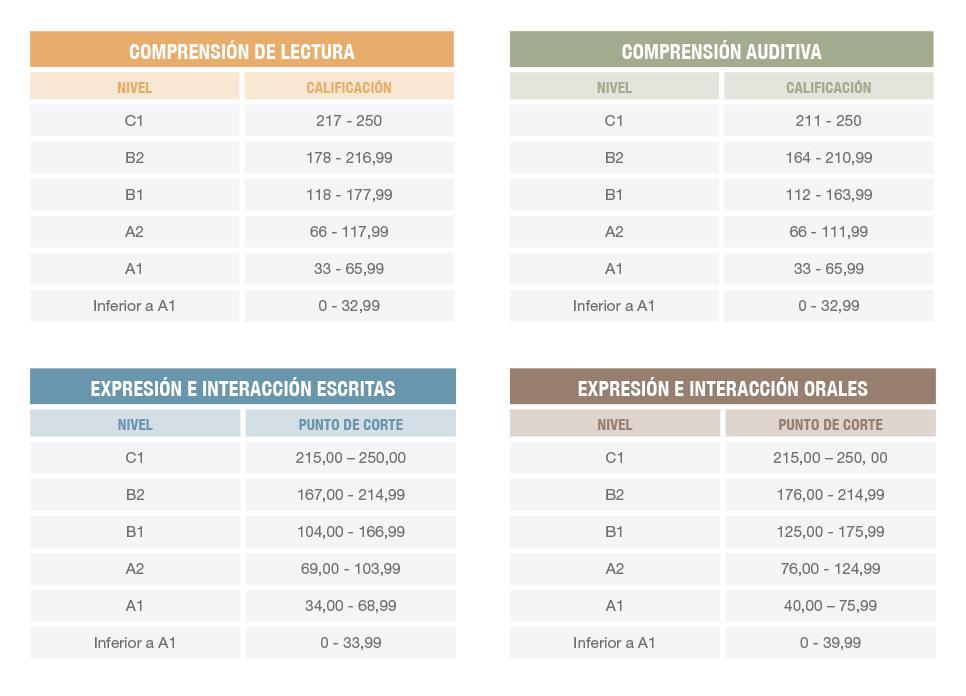tablasSIELE - Certificados de Proficiência em Espanhol
